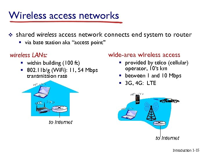 Wireless access networks v shared wireless access network connects end system to router §