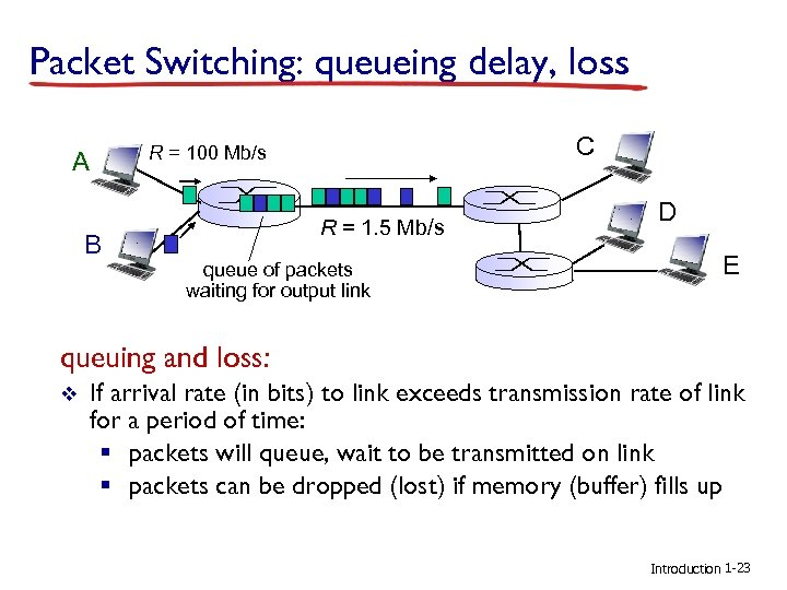 Packet Switching: queueing delay, loss A B C R = 100 Mb/s R =