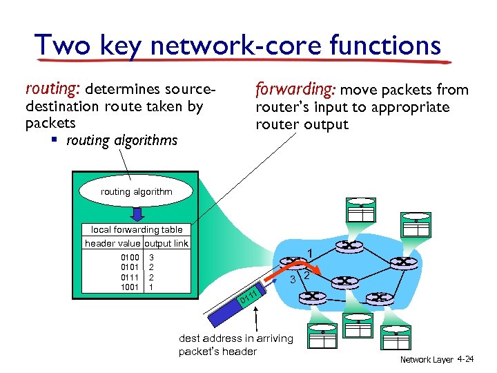 Two key network-core functions routing: determines source- forwarding: move packets from destination route taken