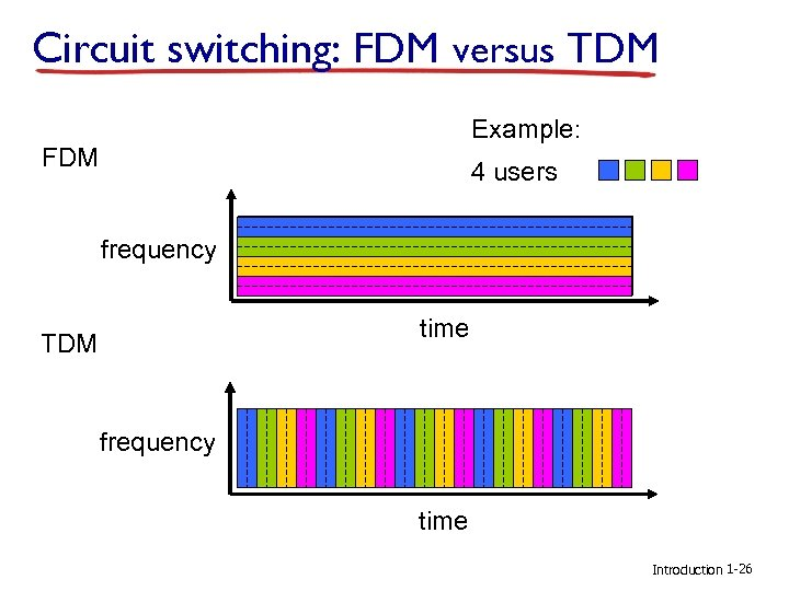 Circuit switching: FDM versus TDM Example: FDM 4 users frequency time TDM frequency time