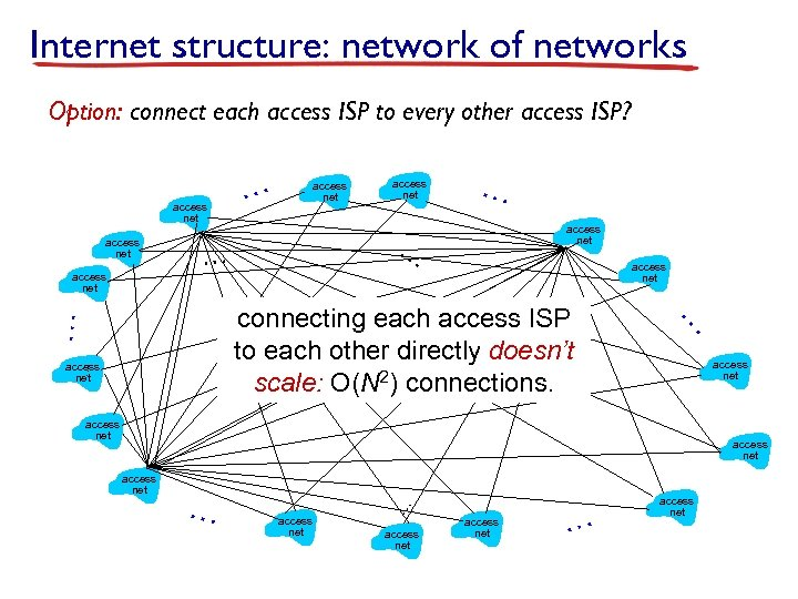 Internet structure: network of networks Option: connect each access ISP to every other access