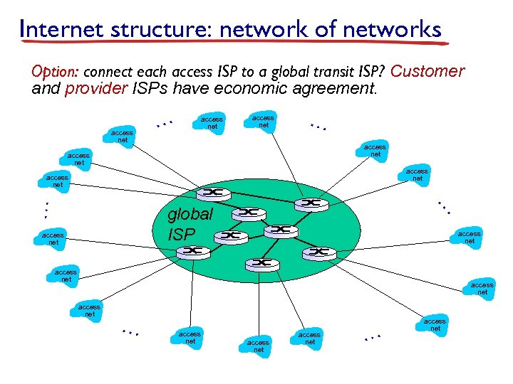Internet structure: network of networks Option: connect each access ISP to a global transit