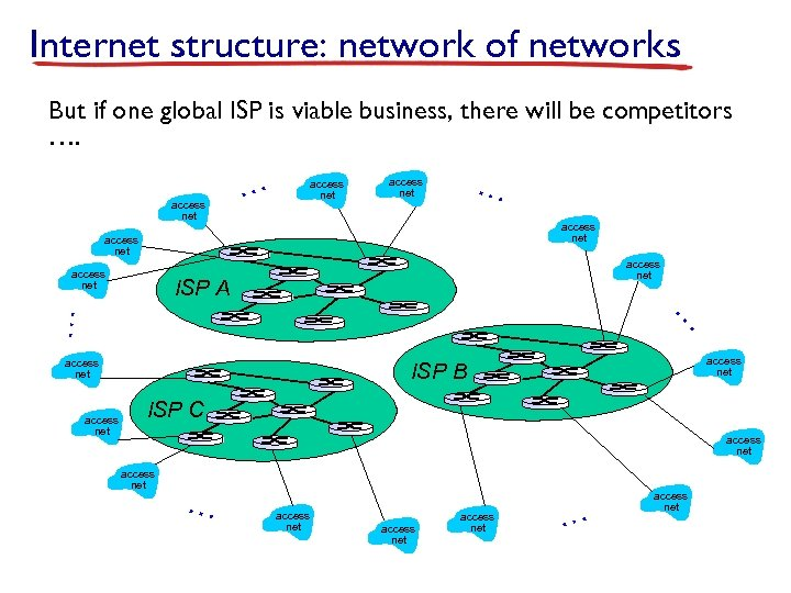 Internet structure: network of networks But if one global ISP is viable business, there