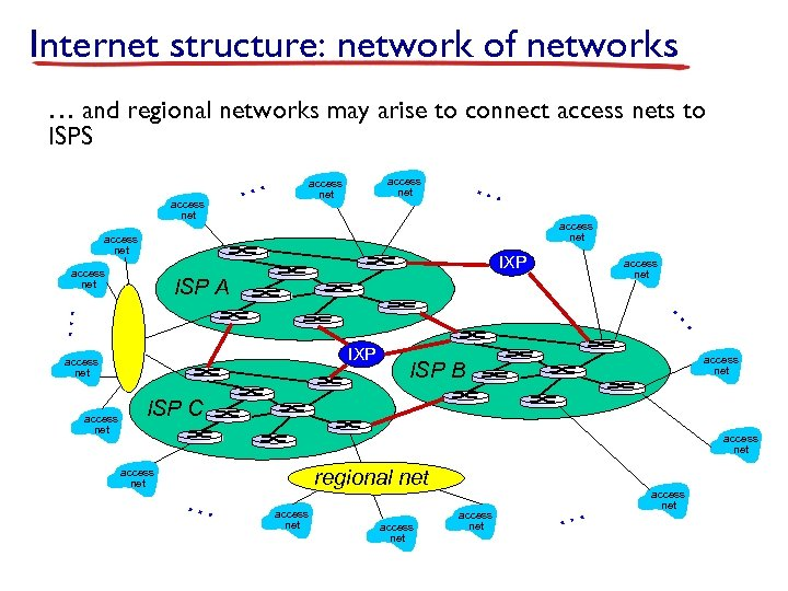 Internet structure: network of networks … and regional networks may arise to connect access