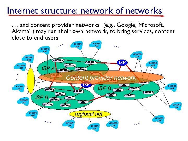 Internet structure: network of networks … and content provider networks (e. g. , Google,