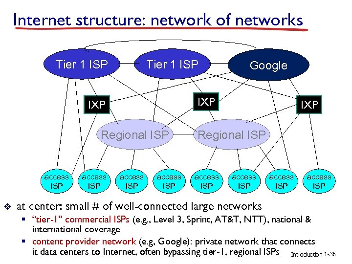 Internet structure: network of networks Tier 1 ISP IXP Regional ISP access ISP v