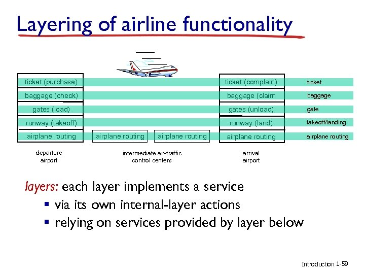 Layering of airline functionality ticket (purchase) ticket (complain) ticket baggage (check) baggage (claim baggage