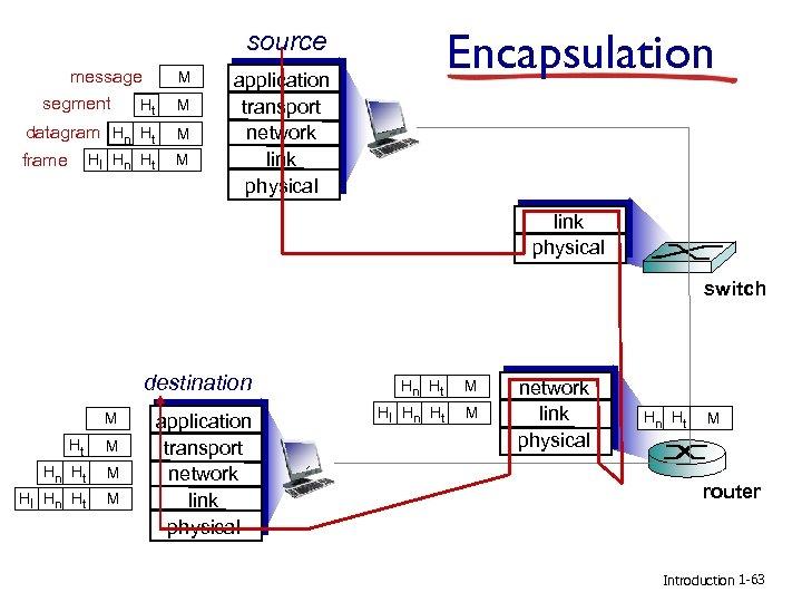 Encapsulation source message segment Ht M datagram Hn Ht M frame M Hl Hn