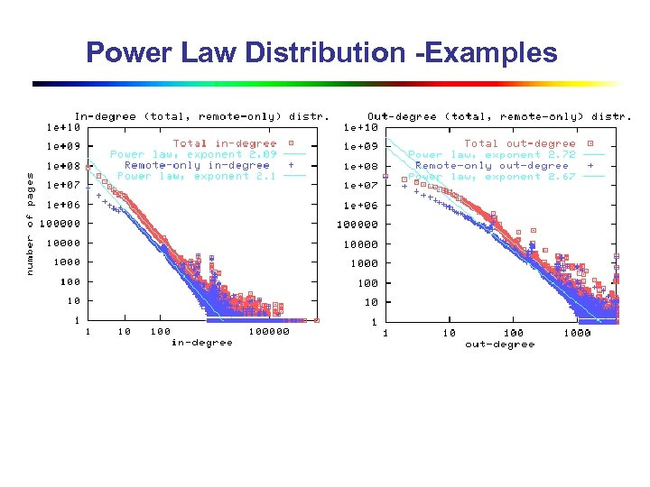 Power Law Distribution -Examples