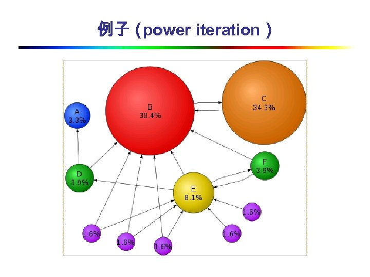 例子( power iteration)