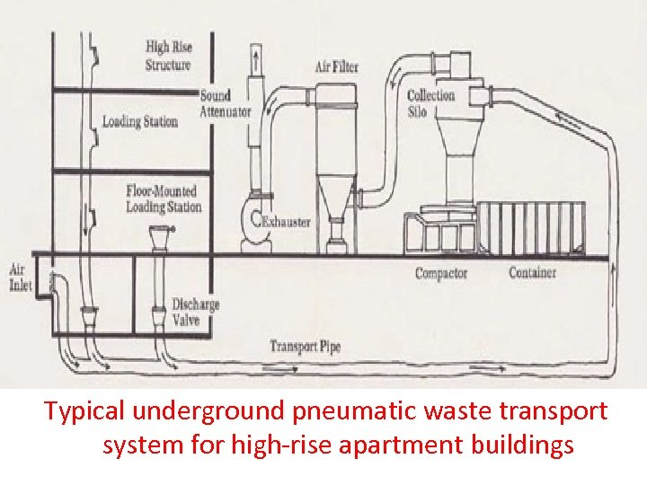 Typical underground pneumatic waste transport system for high-rise apartment buildings