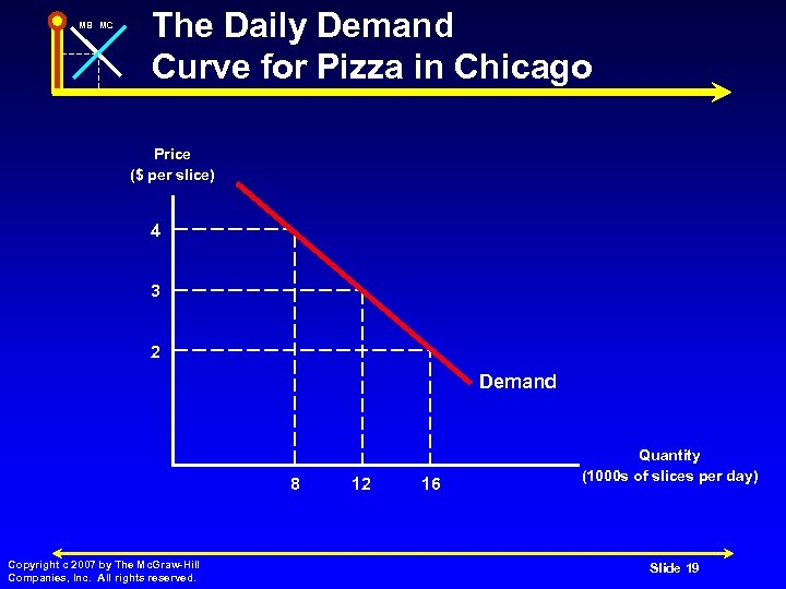 MB MC The Daily Demand Curve for Pizza in Chicago Price ($ per slice)