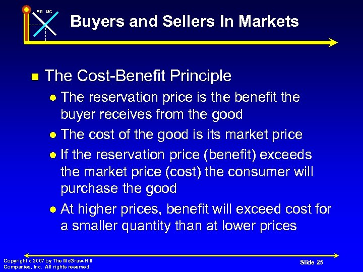 MB MC n Buyers and Sellers In Markets The Cost-Benefit Principle The reservation price