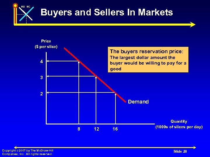 MB MC Buyers and Sellers In Markets Price ($ per slice) The buyers reservation