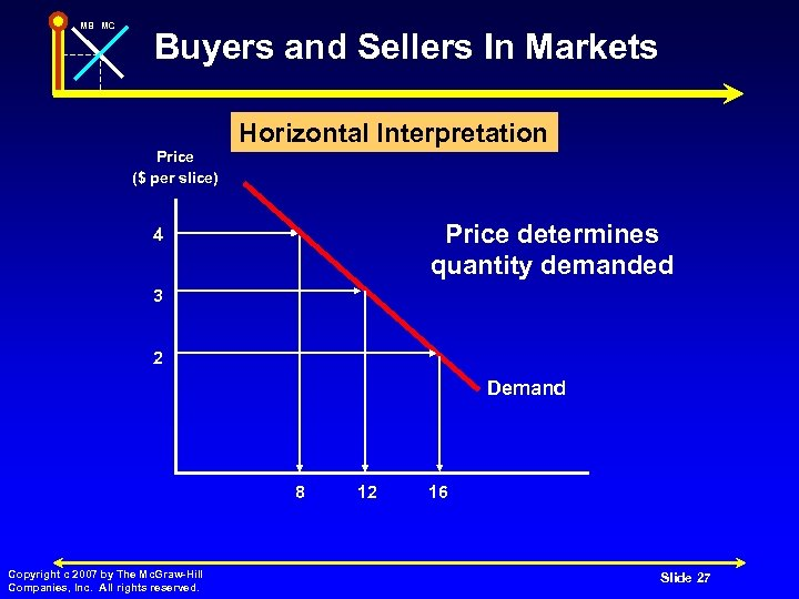 MB MC Buyers and Sellers In Markets Horizontal Interpretation Price ($ per slice) Price
