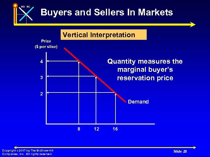 MB MC Buyers and Sellers In Markets Vertical Interpretation Price ($ per slice) Quantity