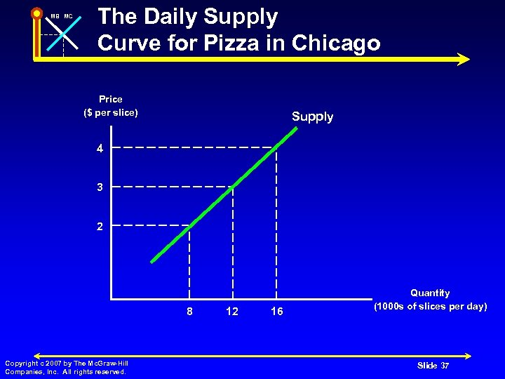 MB MC The Daily Supply Curve for Pizza in Chicago Price ($ per slice)