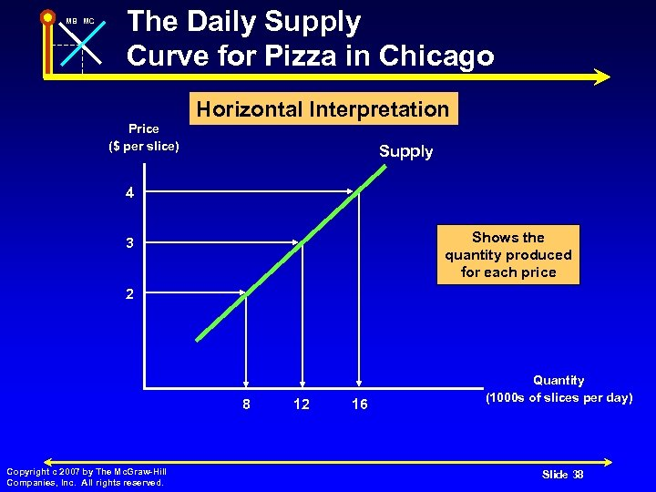 MB MC The Daily Supply Curve for Pizza in Chicago Horizontal Interpretation Price ($