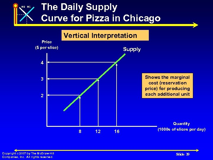 MB MC The Daily Supply Curve for Pizza in Chicago Vertical Interpretation Price ($