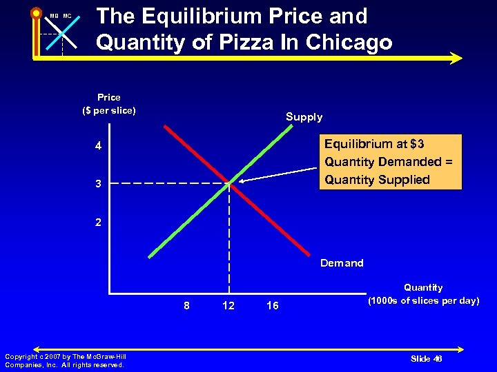 MB MC The Equilibrium Price and Quantity of Pizza In Chicago Price ($ per