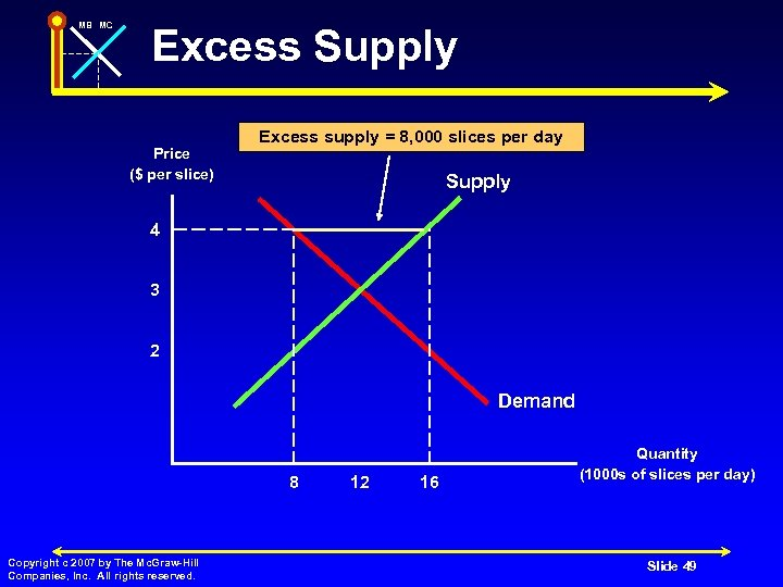 MB MC Excess Supply Price ($ per slice) Excess supply = 8, 000 slices
