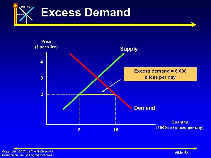 MB MC Excess Demand Price ($ per slice) Supply 4 Excess demand = 8,