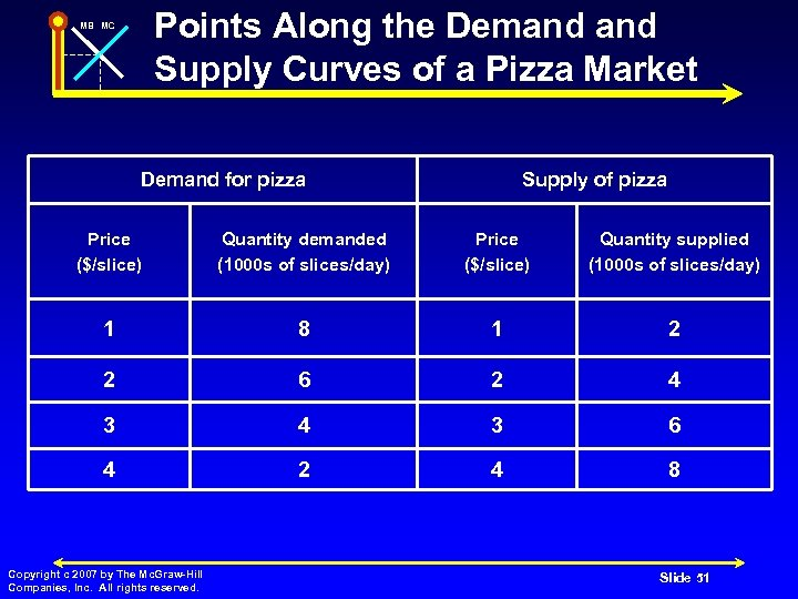 Points Along the Demand Supply Curves of a Pizza Market MB MC Demand for