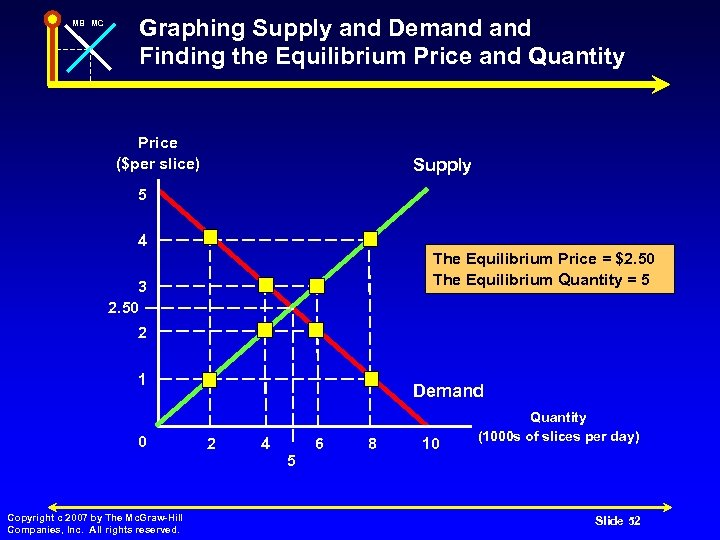 MB MC Graphing Supply and Demand Finding the Equilibrium Price and Quantity Price ($per