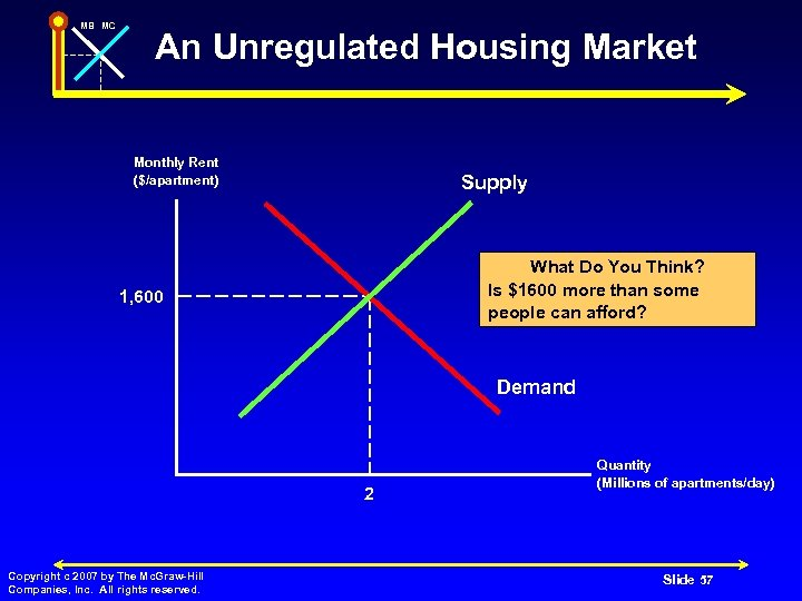MB MC An Unregulated Housing Market Monthly Rent ($/apartment) Supply What Do You Think?