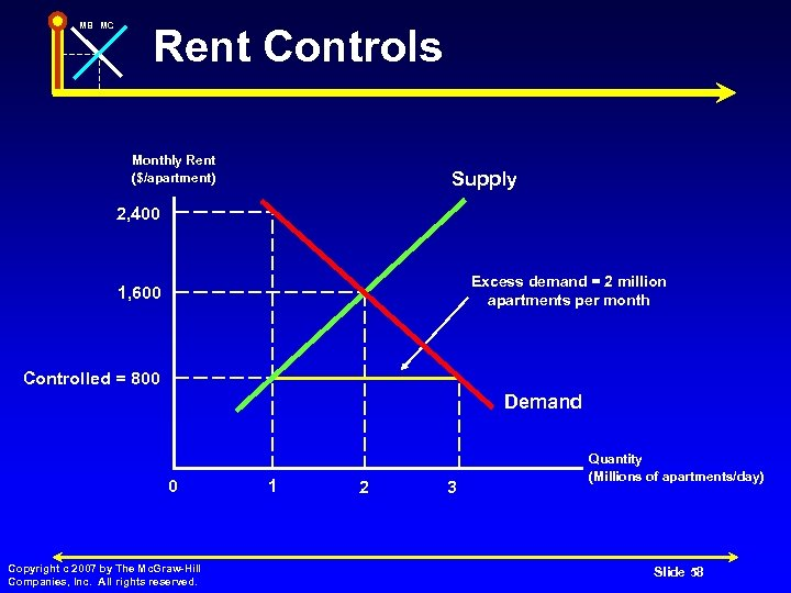 MB MC Rent Controls Monthly Rent ($/apartment) Supply 2, 400 Excess demand = 2