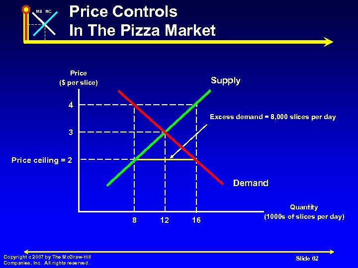 MB MC Price Controls In The Pizza Market Price ($ per slice) Supply 4