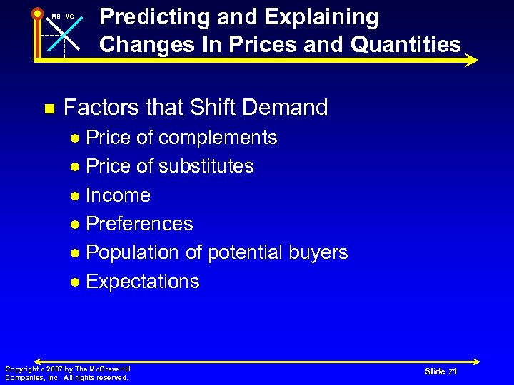 MB MC n Predicting and Explaining Changes In Prices and Quantities Factors that Shift