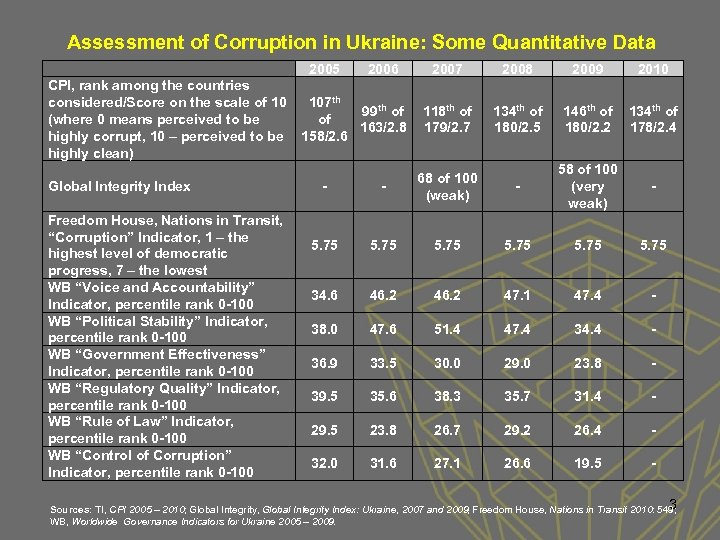 Assessment of Corruption in Ukraine: Some Quantitative Data 2005 2006 CPI, rank among the