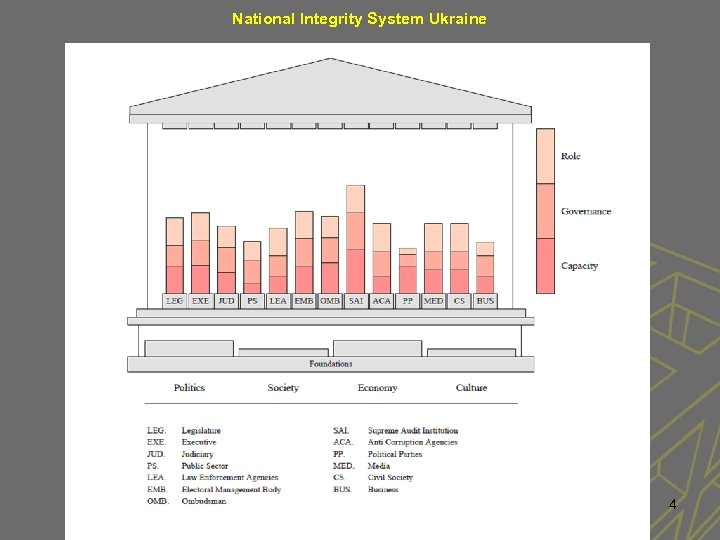 National Integrity System Ukraine 4