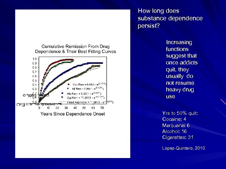 How long does substance dependence persist? Increasing functions suggest that once addicts quit, they