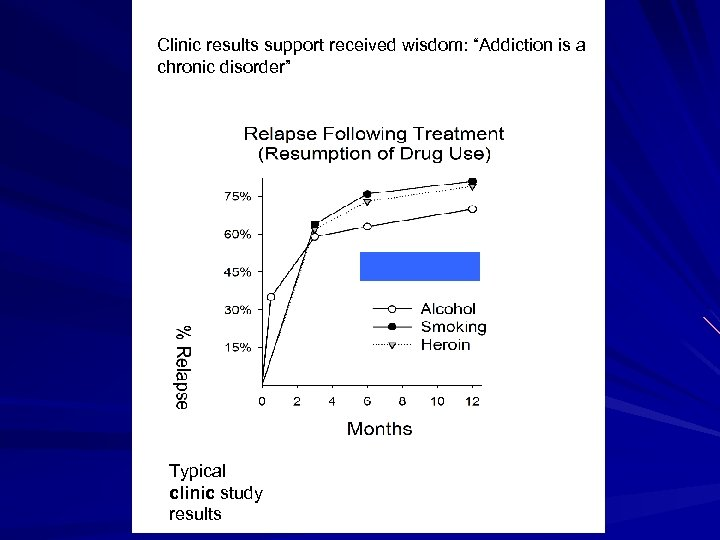 """Clinic results support received wisdom: """"Addiction is a chronic disorder"""" Typical clinic study results"""