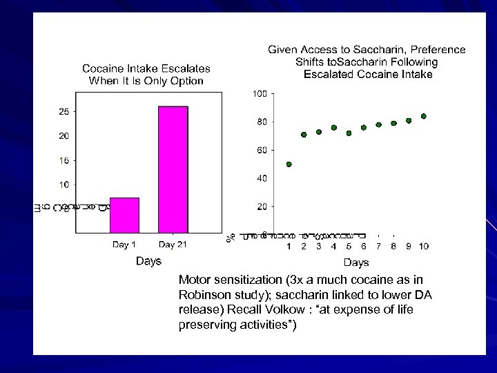 Motor sensitization (3 x a much cocaine as in Perhaps as much as 15