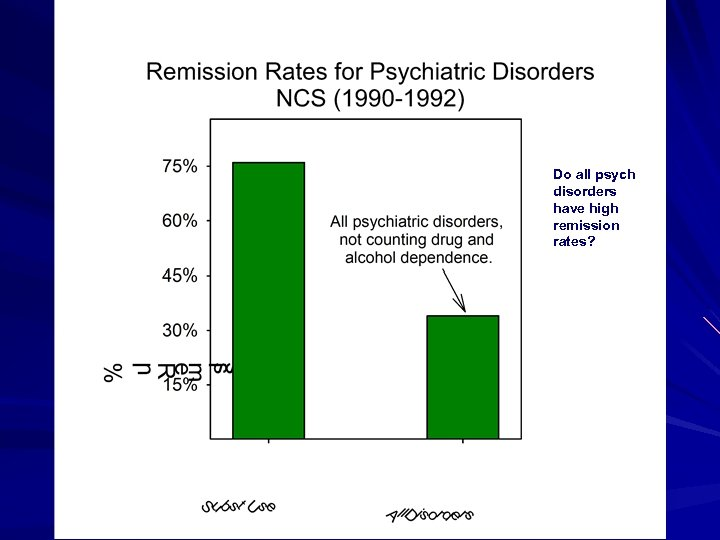 Do all psych disorders have high remission rates?