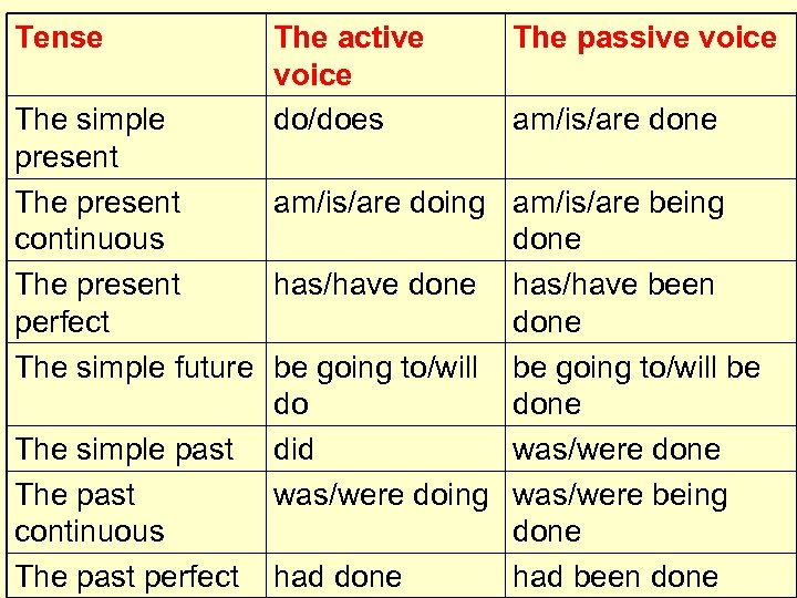 Tense The active voice do/does The simple present The present am/is/are doing continuous The