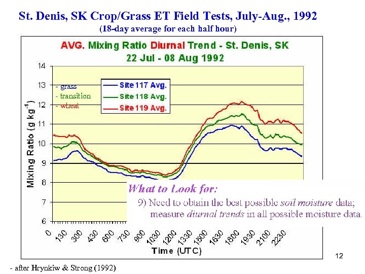 St. Denis, SK Crop/Grass ET Field Tests, July-Aug. , 1992 (18 -day average for