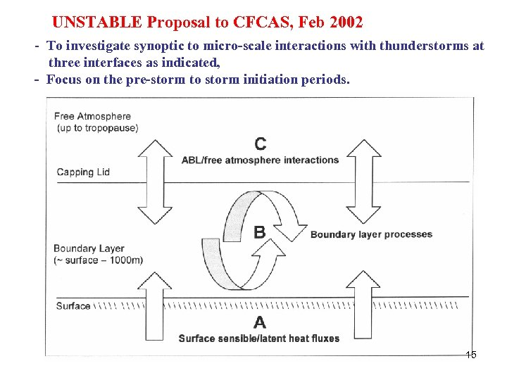 UNSTABLE Proposal to CFCAS, Feb 2002 - To investigate synoptic to micro-scale interactions with