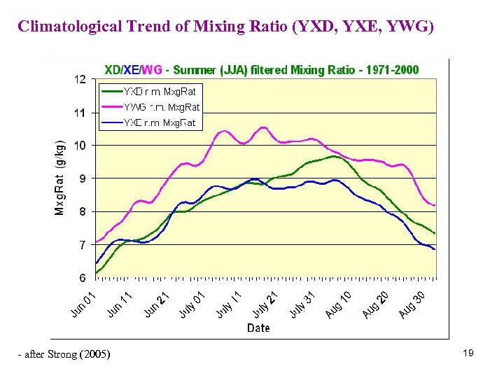Climatological Trend of Mixing Ratio (YXD, YXE, YWG) - after Strong (2005) 19