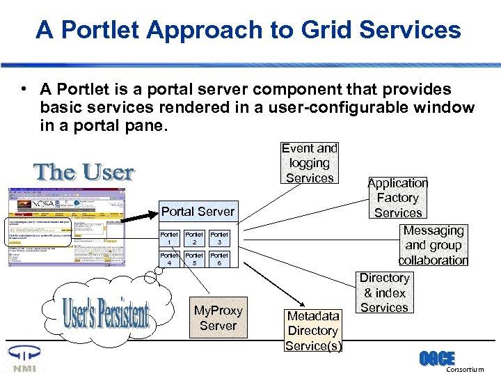 A Portlet Approach to Grid Services • A Portlet is a portal server component