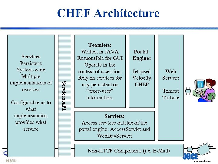 CHEF Architecture Configurable as to what implementation provides what service Services API Services Persistent