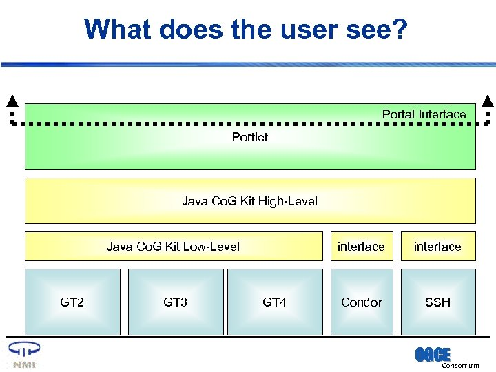 What does the user see? Portal Interface Portlet Java Co. G Kit High-Level Java