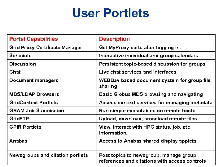 User Portlets Portal Capabilities Description Grid Proxy Certificate Manager Get My. Proxy certs after