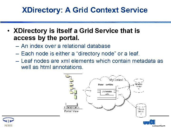 XDirectory: A Grid Context Service • XDirectory is itself a Grid Service that is