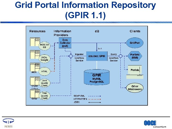 Grid Portal Information Repository (GPIR 1. 1) OGCE Consortium