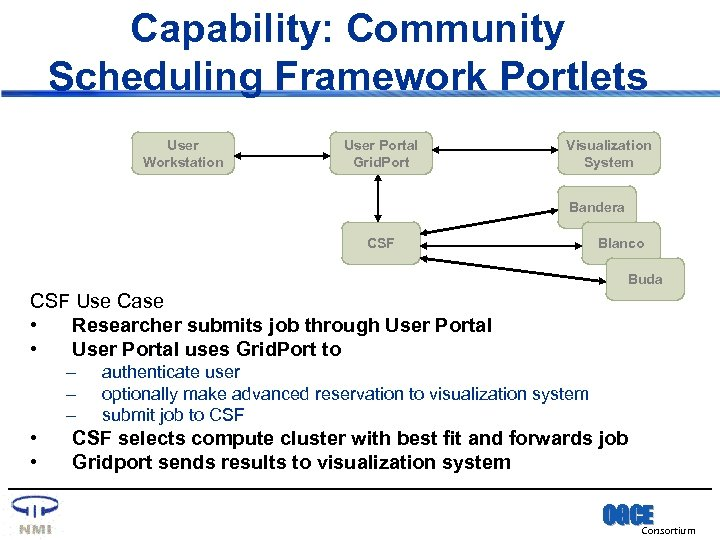 Capability: Community Scheduling Framework Portlets User Workstation User Portal Grid. Port Visualization System Bandera