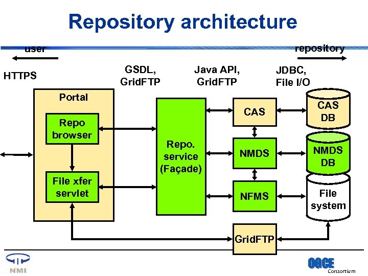 Repository architecture repository user GSDL, Grid. FTP HTTPS Java API, Grid. FTP JDBC, File